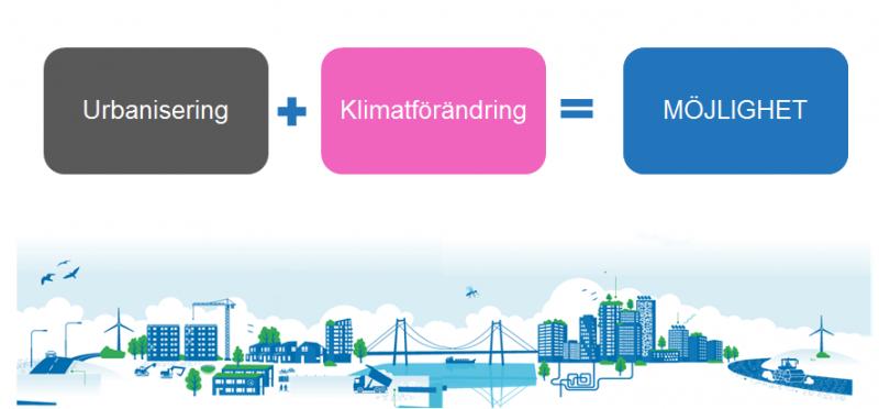Ekvation över urbanisering + klimatförändring